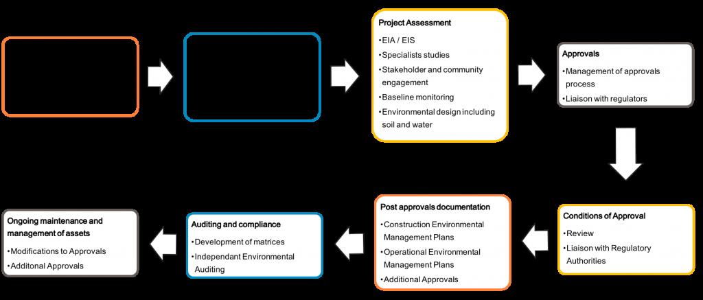 Pittsh Environmental process